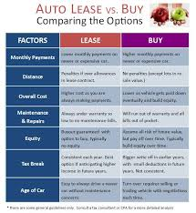 lease a car vs buy should real estate agents lease or buy a car