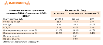 Акции российских компаний Банки ру Перспективы роста чистой прибыли Ростелекома во многом будут определяться способностью ООО Т2 РТК Холдинг демонстрировать положительные финансовые