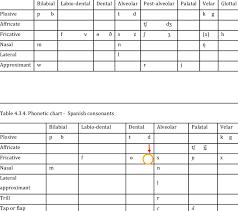 Phonemic Chart Download 3 3 Phonetic Chart English Consonants Rp 137 Download