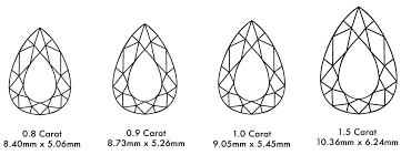 Pear Shaped Diamond Chart Pear Shaped Engagement Rings Get The Best Pear Diamond