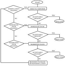 Drug Testing Flow Chart