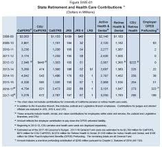 Calpers Retirement Chart 3 At 50 Calpers State Rate Doubles In Decade To 6 Billion Calpensions