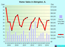 abingdon il real estate house value index trend