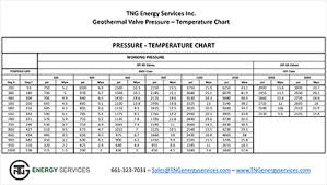 Pressure And Temperature Chart Tng Geothermal Valve Pressure And Temperature Chart