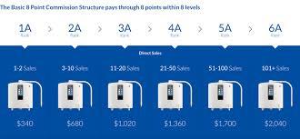 Enagic Compensation Plan Chart Making A Living Online And Offline