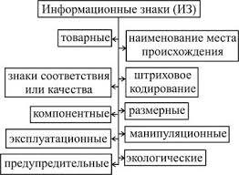 Реферат Упаковка и маркировка как элементы товарной политики  На рисунке 1 представлена классификация информационных знаков на группы и подгруппы в зависимости от определенных признаков