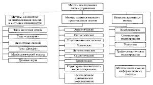 Контрольная работа Методы формализованного представления систем  Рис 1 Классификация методов исследования систем управления