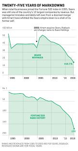 Sears Seven Decades Of Self Destruction Fortune