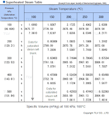 Delta H Values Chart How To Read A Steam Table Tlv A Steam Specialist Company
