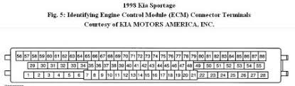 1999 kia sportage evap emission p0442 engine performance problem dtc p0440 evap system malfunction or dtc p0442 evap system leak detected small leak diagnostic aids engine control module ecm will run evap system