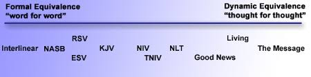 Formal Vs Dynamic Equivalence Chart Is The Tniv Good News Volume 1