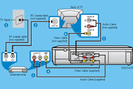 panasonic home theater wiring diagram images home theater wiring diagram additionally sony surround sound systems