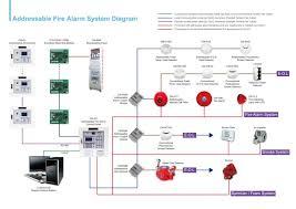 addressable nurse call wiring diagram wiring diagram libraries addressable fire alarm wiring diagram wiring diagram onlinesimplex fire alarm wiring data wiring diagram schema addressable