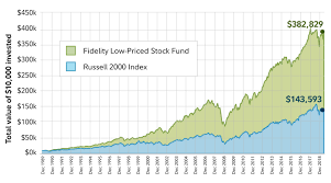 Flpsx Chart Fidelity Low Priced Stock Fund Flpsx