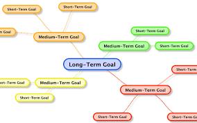 college short essay career aspiration essay business goal essay standard essay