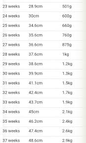 Pregnancy Weight Chart Pregnancy Chart