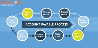 Miraculous Accounts Payable Process Improvement Ideas