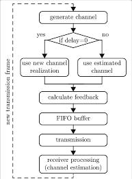Feedback Calculation Flowchart The Delay Of The Feedback