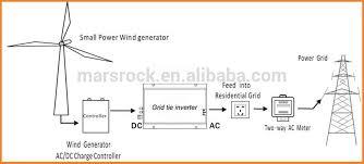 aliexpress com buy 200w 18v grid tie micro inverter 10 5 28v dc wind turbine diagram jpg 3 grid tie inverter