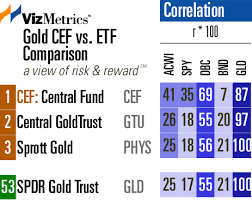 Gld Quote Best Closed End Gold Funds Vs The 48 Gold ETF Seeking Alpha
