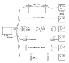 wiring diagram for sprinkler system the wiring diagram rain bird solenoid wiring diagram rain wiring diagrams for wiring diagram