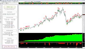 Metastock Charting Software Chart Pattern Recognition Software Metastock Indicators