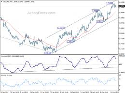 Eur Cad Investing Chart Daily Currency Outlook Usd Cad And Eur Chf March 20 2018