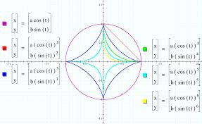math graph functions equations google search