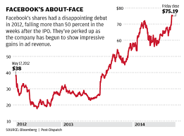 Facebook Chart Stock Nicklaus Facebook Goes From Stock Market Goat To Lucrative