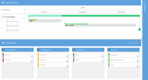 Gantt Chart And Kanban Task Board Integration – Bryntum