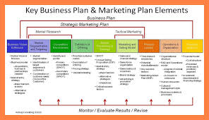 Downloadable Business Plan Template 10 Business Plans Templates Cobble Usa