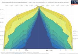The Changing Shape Of The World Population Pyramid 1950 2100
