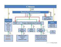 Riverside Sheriff Org Chart 63 Timeless Comcast Org Chart