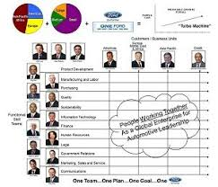 Ford Corporate Structure Chart Ford Motor Company Organizational Structure Organizational