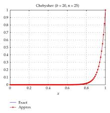 solution of convection diffusion equation with chebyshev approximation b 20 n