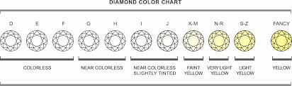 Diamond Carat And Clarity Chart Diamond Education Diamonds International