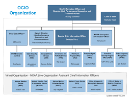 Ocio Org Chart Dev About The Noaa Office Of The Cio National Oceanic