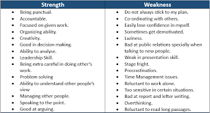 Weaknesses For Interview Examples Professional Strengths Weaknesses Examples And Answers