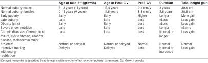 Advances In Pubertal Growth And Factors Influencing It Can