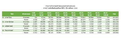 ประกาศผลสอบ O-NET ม.3 ปีการศึกษา 2563   ครูบ้านนอกดอทคอม