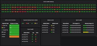 Graphite Bar Chart Boom Table Plugin For Grafana Grafana Labs