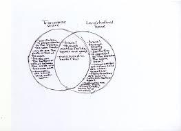 transverse and longitudinal waves venn diagram dr gaydens science class november 2006