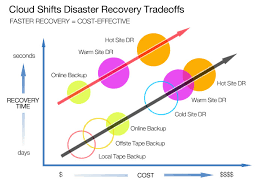 benefits of disaster recovery in cloud computing fig1 disasterrecovery