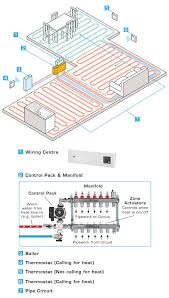 underfloor heating wiring diagram.  Heating Speedfit Underfloor Heating Wiring Diagram And For L