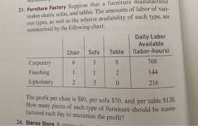 Upholstery Chart For Furniture Solved Manufacturer Makes Chairs Sofas And Tables The