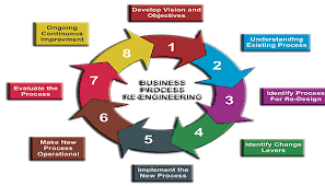 Process Re Engineering Operations Excellence Led By Automation