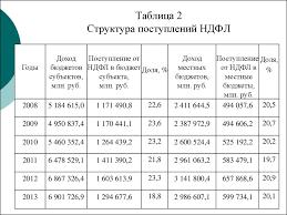 Реформирование НДФЛ как инструмент социальной политики на примере   Таблица 2 Структура поступлений НДФЛ