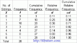 Frequency Distribution Archives Basic Statistics And Data