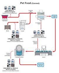 Pet Food Chart Wet Pet Food Production Process