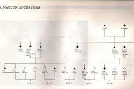 Aboriginal Genealogy Australia Wangkangurru Yarluyandi